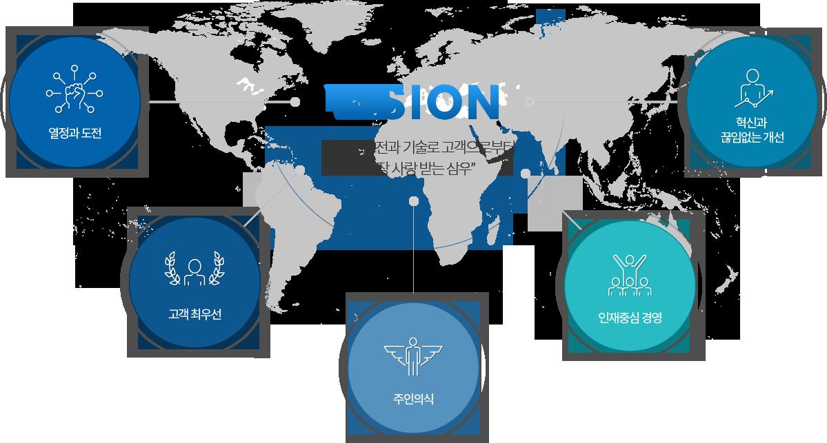 VISION-새로운 도전과 기술로 고객으로부터 가장 사랑받는 삼우